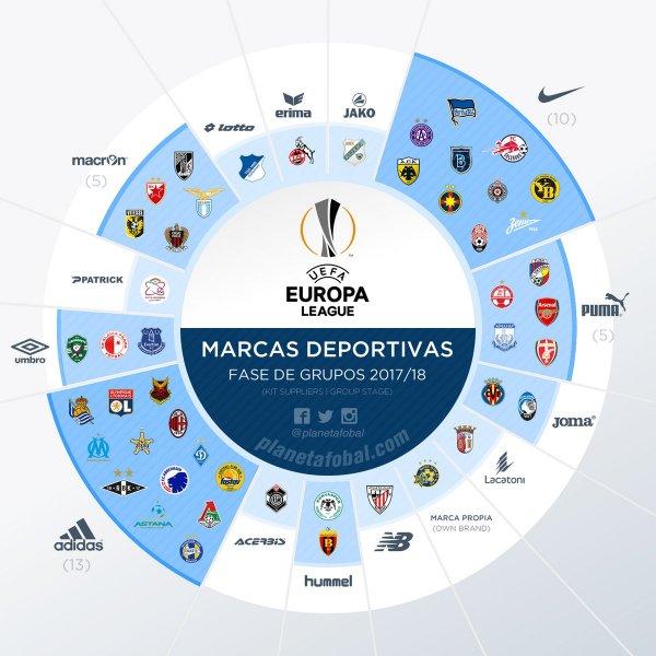 uniformes_profissionais_infografico_marcas_esportivas_europa_league